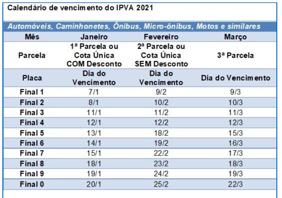 CALENDÁRIO IPVA 2021 SAO PAULO
